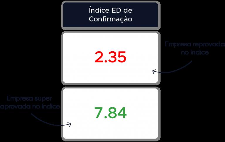 Indice ED 03